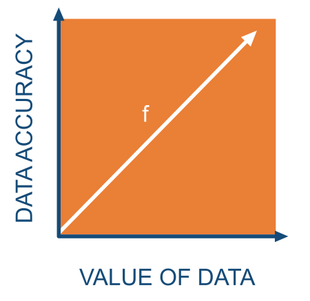 value of data accuracy in testing